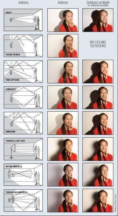 ilustrasi cara penggunaan flas