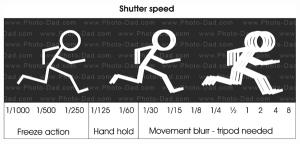shutter-speeds
